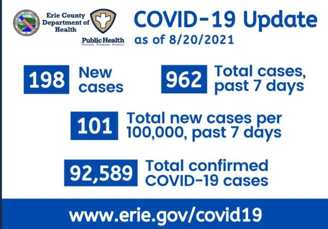 """Erie County returns to CDC's """"high risk"""" category of COVID-19 transmission"""